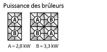 Schéma brûleurs - Réchaud gaz professionnel Modular 600